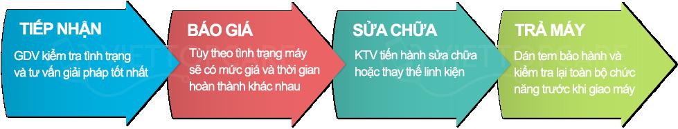 quy-trinh-chuyen-nghiep-viettopcare