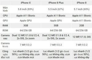danh-gia-tong-quan-iphone-8-8-plus-iphone-x-3