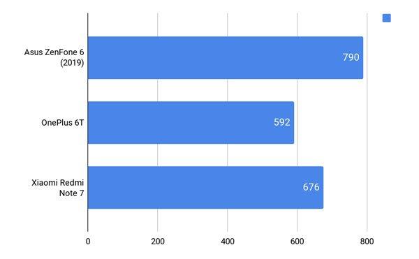 Đánh giá Asus ZenFone 6 20