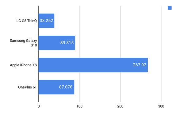 Đánh giá LG G8 ThinQ 11