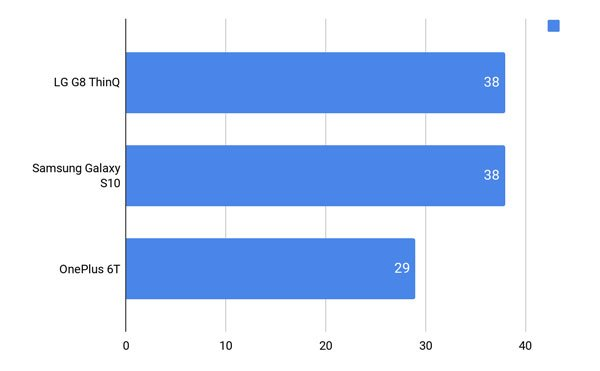 Đánh giá LG G8 ThinQ 12