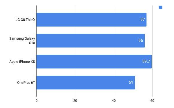 Đánh giá LG G8 ThinQ 13