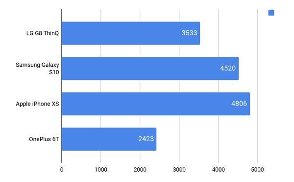 Đánh giá LG G8 ThinQ 14