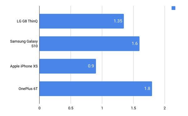 Đánh giá LG G8 ThinQ 19