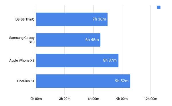 Đánh giá LG G8 ThinQ 24