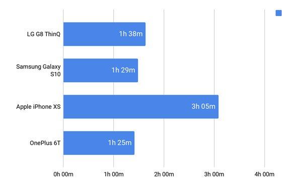 Đánh giá LG G8 ThinQ 25