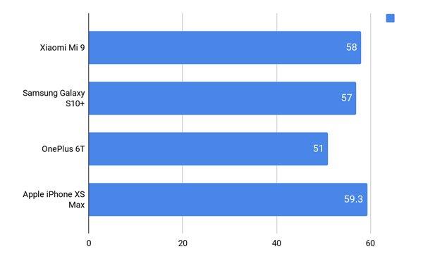 Đánh giá Xiaomi Mi 9 từ thiết kế, màn hình đến hiệu năng 12