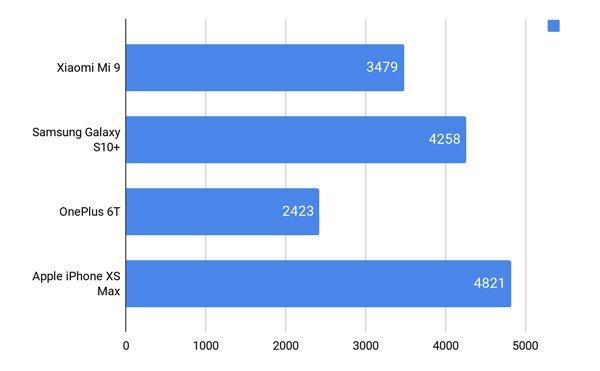 Đánh giá Xiaomi Mi 9 từ thiết kế, màn hình đến hiệu năng 13