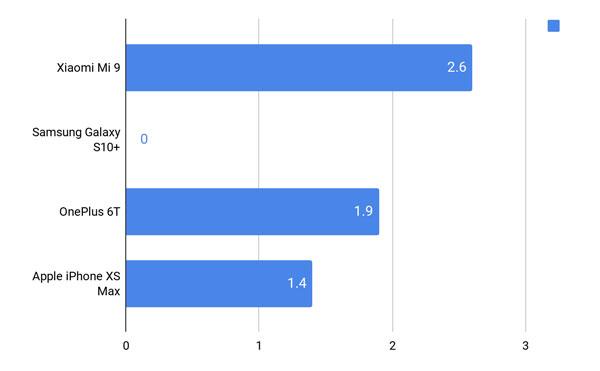 Đánh giá Xiaomi Mi 9 từ thiết kế, màn hình đến hiệu năng 20