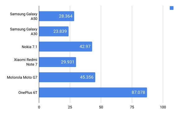 Đánh giá chi tiết Samsung Galaxy A30 và Galaxy A50 13