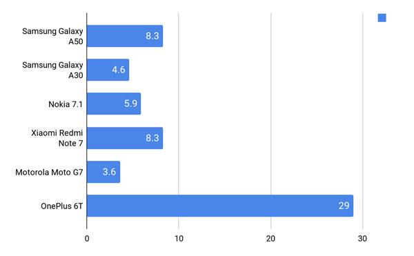 Đánh giá chi tiết Samsung Galaxy A30 và Galaxy A50 14