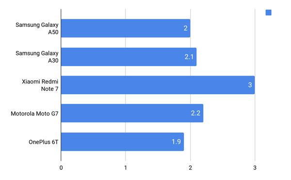 Đánh giá chi tiết Samsung Galaxy A30 và Galaxy A50 29