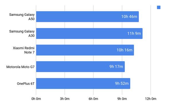 Đánh giá chi tiết Samsung Galaxy A30 và Galaxy A50 31
