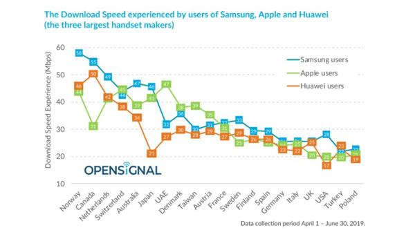 Samsung vượt trội hơn hẳn Apple và Huawei về tốc độ tải xuống 2