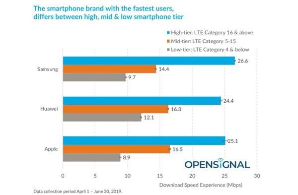 Samsung vượt trội hơn hẳn Apple và Huawei về tốc độ tải xuống 3