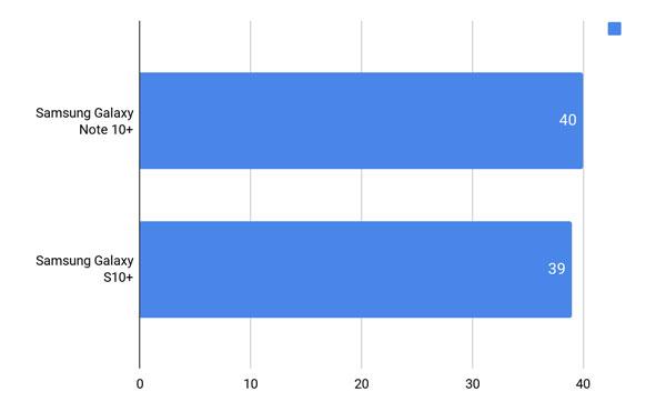 So găng Samsung Galaxy Note 10+ vs Galaxy S10+ hơn nhau điểm nào? 14