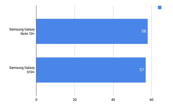 So găng Samsung Galaxy Note 10+ vs Galaxy S10+ hơn nhau điểm nào? 15
