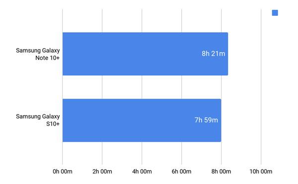 So găng Samsung Galaxy Note 10+ vs Galaxy S10+ hơn nhau điểm nào? 23