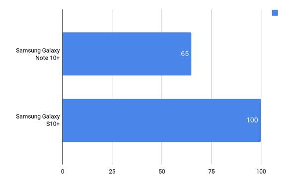 So găng Samsung Galaxy Note 10+ vs Galaxy S10+ hơn nhau điểm nào? 24